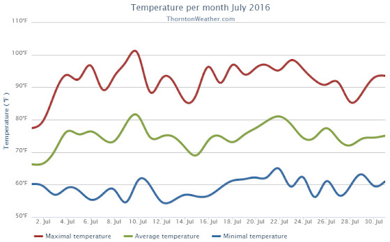 Thornton, Colorado's July 2016 temperature summary. (ThorntonWeather.com)