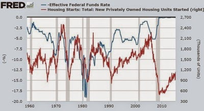 FRED housing starts vs interest rates