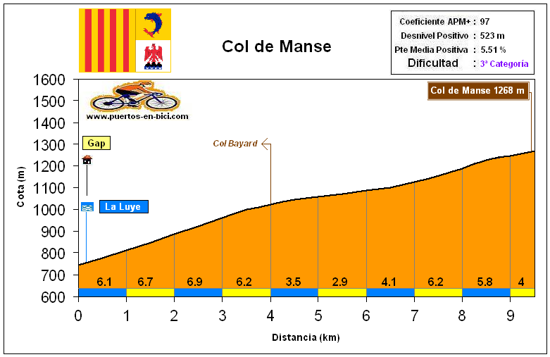 Altimetría Perfil Col de Manse