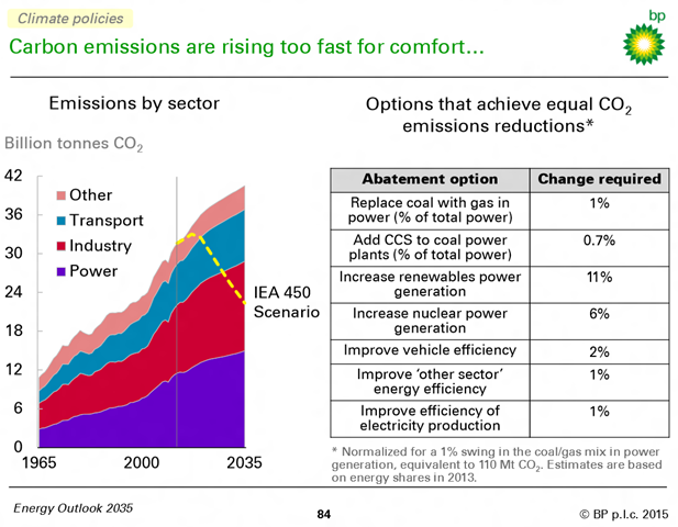 Global CO2 emissions by sector, projected to the year 2035. Global CO2 emissions from energy use grow by 25 percent (1 percent per year) over the period. Emissions remain well above the path recommended by scientists, illustrated by the IEA's '450 Scenario'.  In 2035, CO2 emissions are 18 billion tonnes above the IEA's 450 Scenario. Graphic: BP