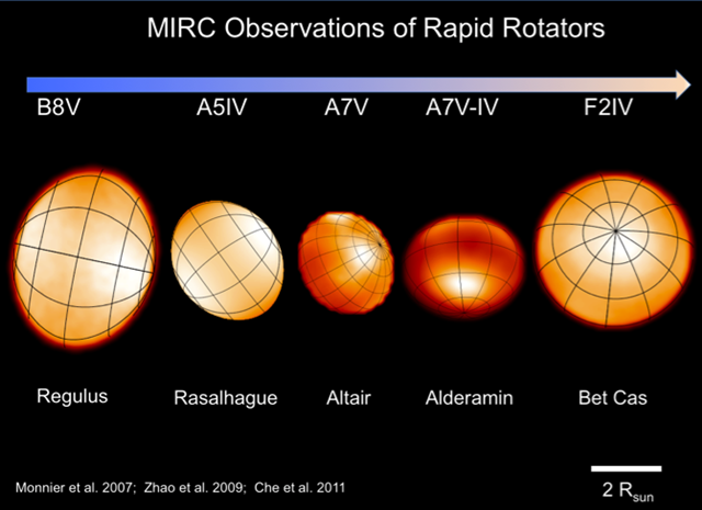 CHARA/MIRC imaging of 6 rapidly rotating stars, spanning a wide spectral range from B8 to F2. The stars are scaled relatively to their linear sizes. The stars are oblate due to their rapid rotation. The polar areas of these stars are bright and their equatorial areas are dark because of the gravity darkening effect. Graphic: Ming Zhao