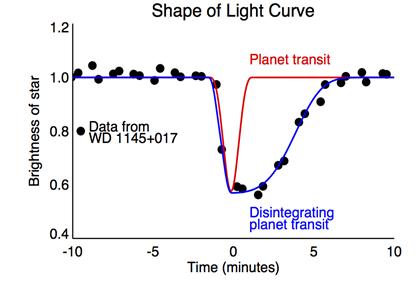 diagrama mostrando um modelo da curva de luz