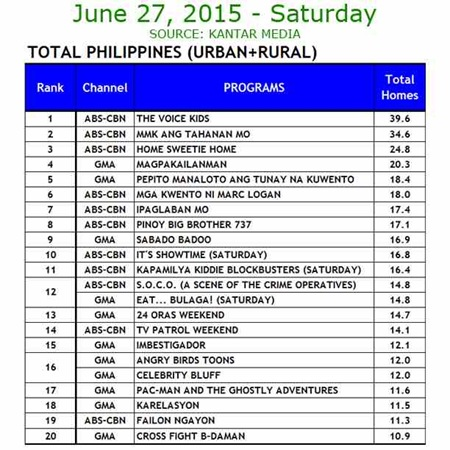 Kantar Media National TV Ratings - June 27, 2015