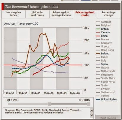 Economist Prices against rents