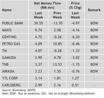 top 10 mony inflow