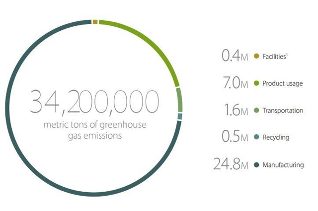 Apple Inc.'s carbon footprint was 34.2 million metric tons of greenhouse gas emissions in fiscal 2014 — the vast majority from manufacturing plants in China. Graphic: Apple Inc.