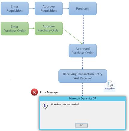 Auto Receive Error - Workflow 2.0