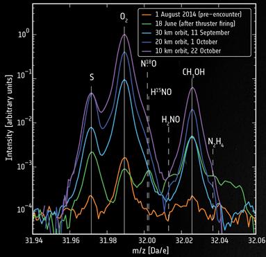 gráfico indicando a presença de oxigênio molecular