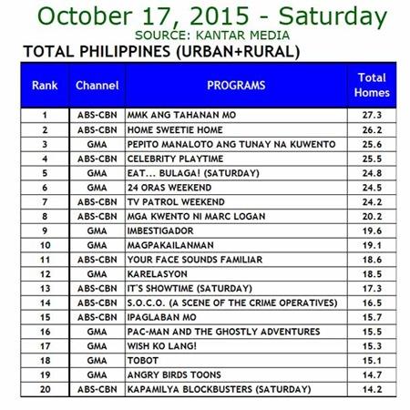 Kantar Media National TV Ratings - Oct. 17, 2015
