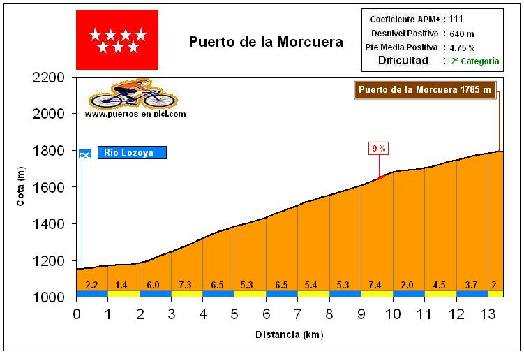 Altimetría Perfil Puerto de la Morcuera