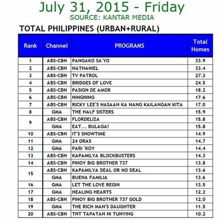 Kantar Media National TV Ratings - July 31, 2015