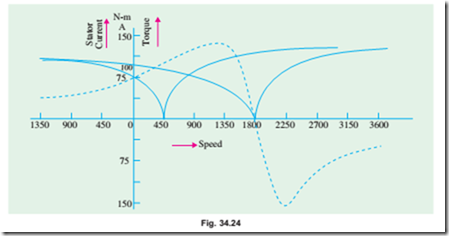 34.24. shows the current/speed curve of the SCIM discussed in Art. 34.28 above. Refer Fig. 34.23(b) and Fig. 34.24, As seen, locked rotor current is 100 A ...