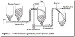 Review of pneumatic conveying systems-0012