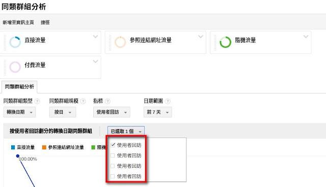 與中文版同類群組分析 Cohort Analysis 顯示不一.jpg