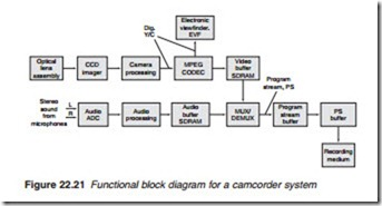 Digital recording and camcordercamcorders video equipment television and video technology 0193 ccuart Images