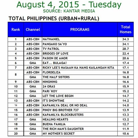 Kantar Media National TV Ratings - Aug 4, 2015