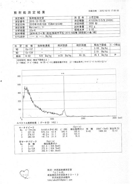 result_of_radiation_measurement20151015.png