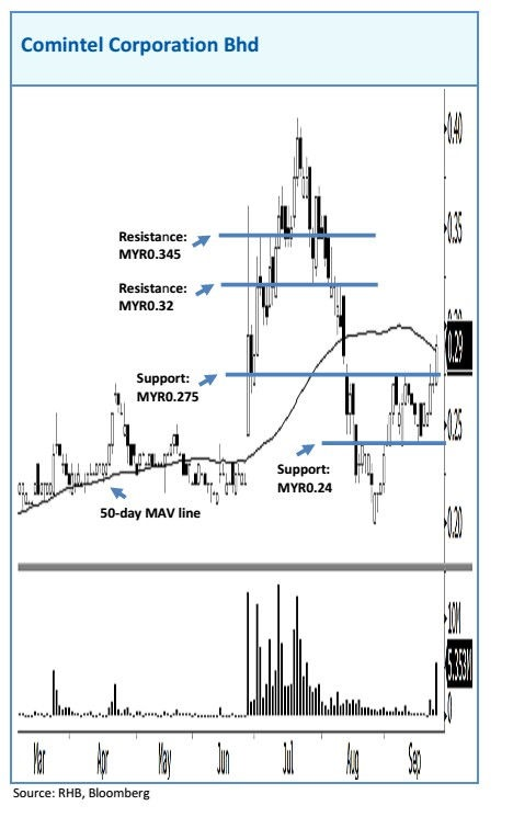 comintel chart analysis