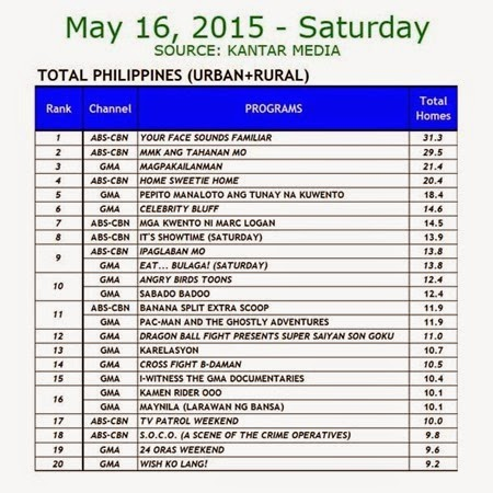 Kantar Media National TV Ratings - May 16, 2015 (Saturday)
