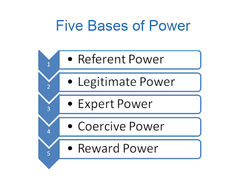 bases of power In a notable study of power conducted by social psychologists john r p french  and bertram raven in 1959, power is divided into five separate and distinct.