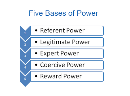 five bases of power