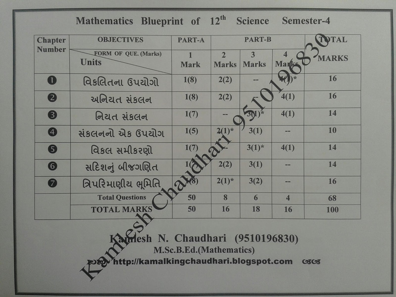 Blue print of mathematics paper for 11th 12th science board exam share this malvernweather Image collections
