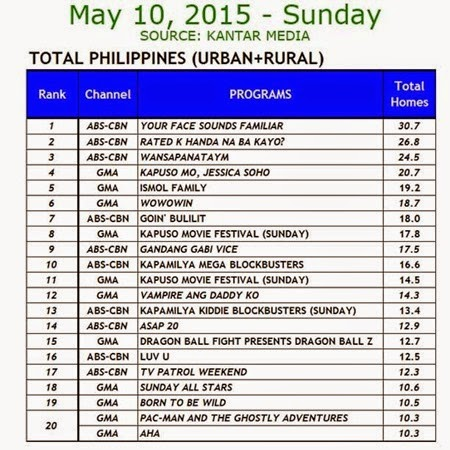 Kantar Media National TV Ratings - May 10, 2015 (Sunday)