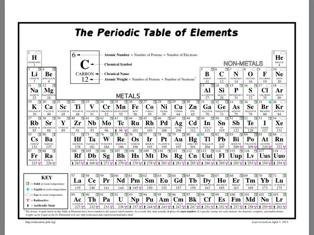 Grade 9 Chemistry 2017 Week One – Parts of an Atom Worksheet