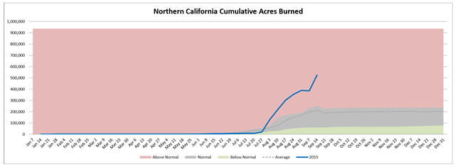 Northern California cumulative acres burned in wildfires, week of 16 Septemer 2015, compared with average. Graphic: Northwest Interagency Coordination Center