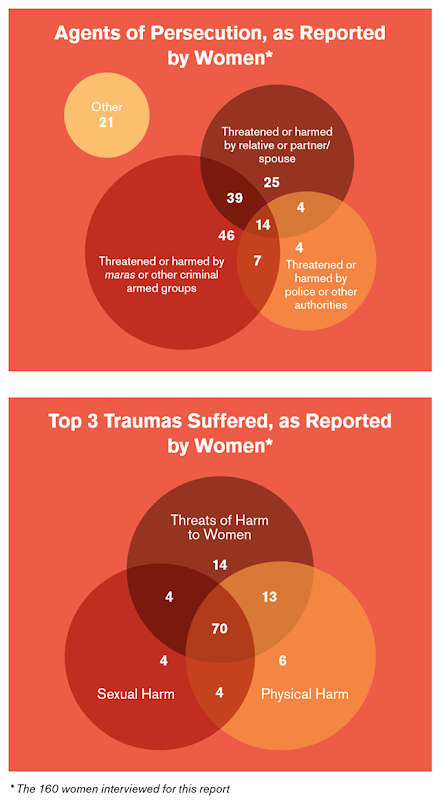 Agents of persecution, as reported by women from El Salvador, Guatemala, Honduras, and Mexico (above), with top 3 traumas suffered (below). Graphic: UNHCR