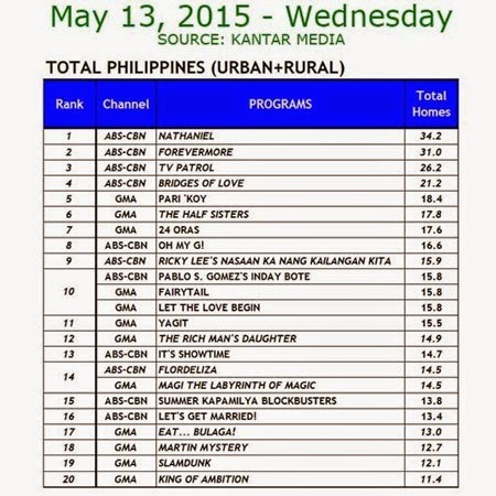 Kantar Media National TV Ratings - May 13, 2015 (Wednesday)