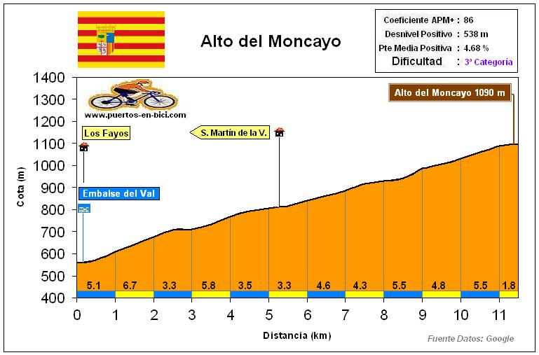 Altimetría Perfil Alto del Moncayo