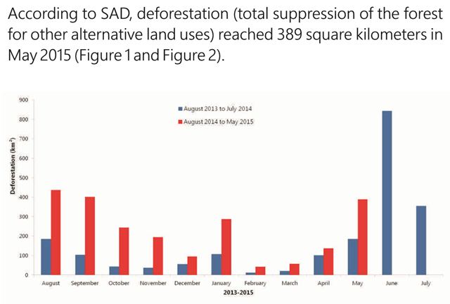 Deforestation from August 2013 to May 2015 in the Brazilian Amazon. Graphic: Imazon / SAD