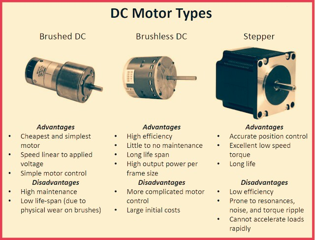 comparison advantages and disadvantages of dc motor engineering essay Chaim kinn school of electrical and electronic engineering  summary    comparing efficiency of ac/dc and dc/dc power converters.