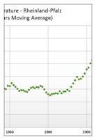 graf_teplota