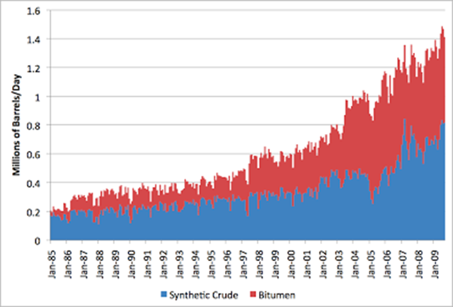 Stuart Staniford's graph of synthetic crude and bitumen production from the Athabasca bitumen mines, 1985-2010. Graphic: Stuart Staniford / Early Warning
