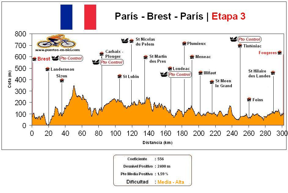 Altimetría Perfil Paris-Brest-Paris(3)