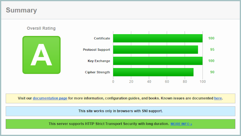 "HIBP getting an ""A"" grade SSL Labs report"