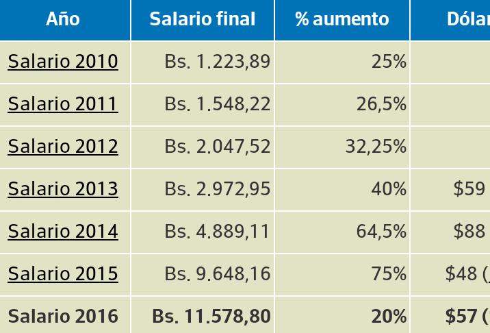 Presidente de la República firma decreto de aumento del salario minimo 52% del ingreso minimo ...