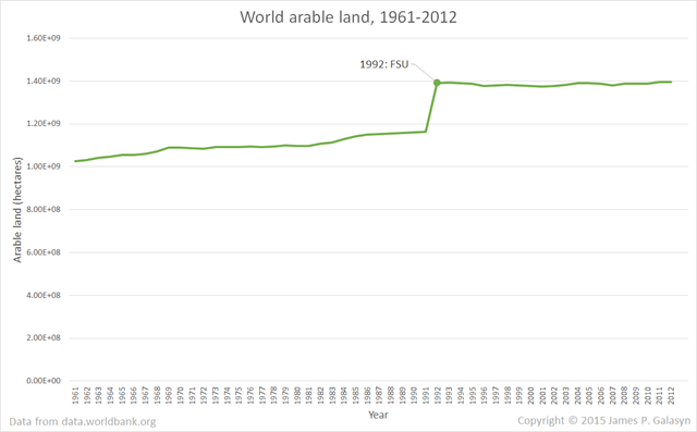 World arable land, 1961-2012. The discontinuity in 1992 is when nations of the Former Soviet Union (FSU) began reporting statistics to the World Bank. Data from data.worldbank.org. Graphic: James P. Galasyn