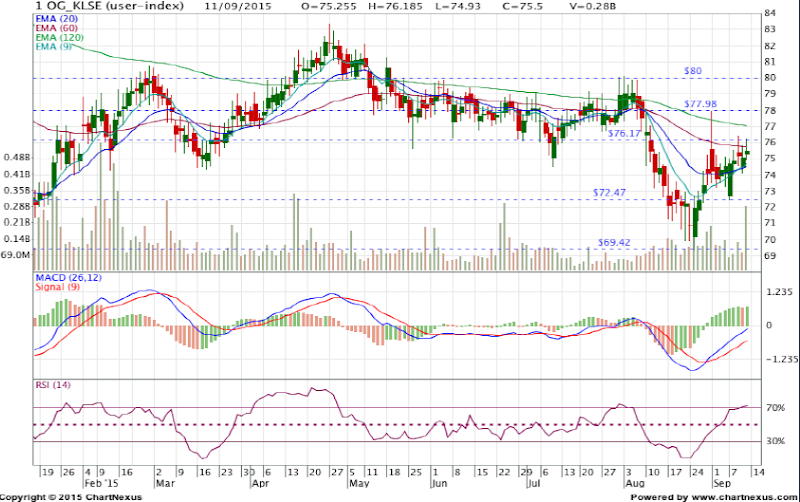 malaysia oil & gas index