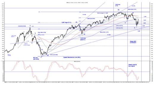 fbm klci chart2