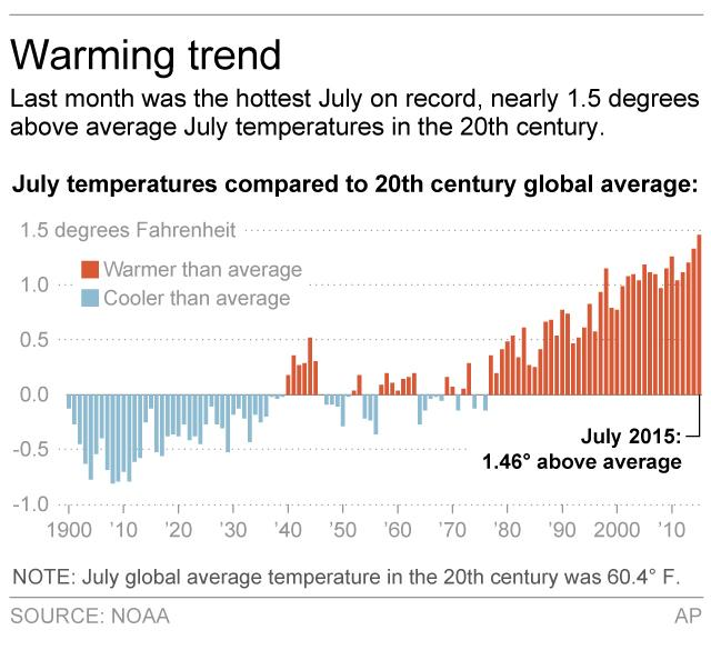 July temperatures compared to the 20th century global average, 1900-2015. As of August 2015, July 2015 is the warmest July on record. Graphic: NOAA