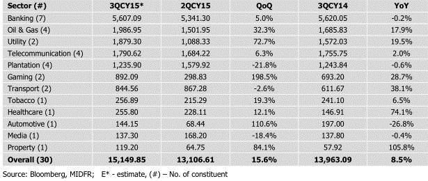 FBM KLCI Quarterly adjusted earnings table