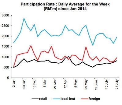 bursa malaysia participation rate