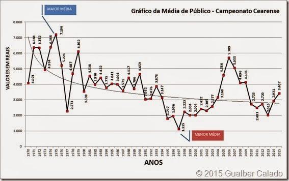 PUBLICO E RENDA ATE 2015