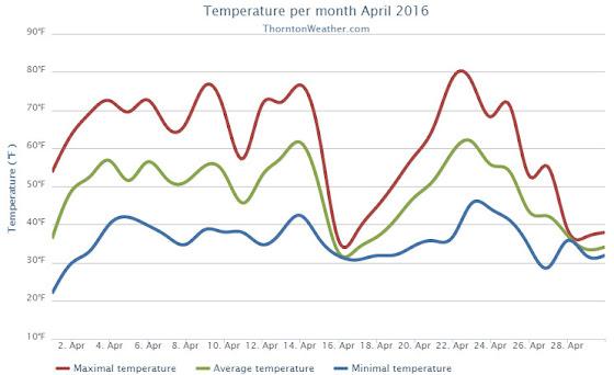 Thornton, Colorado's April 2016 temperature summary. (ThorntonWeather.com)