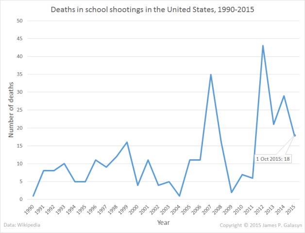 Deaths in school shootings in the U.S., 1990-Oct 2015. Graphic: James P. Galasyn