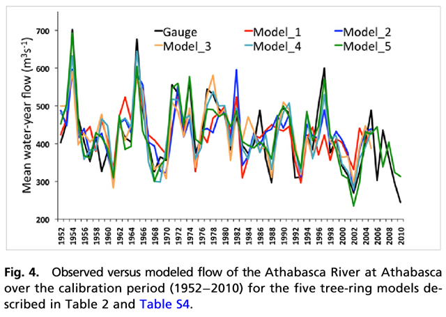 Observed versus modeled flow of the Athabasca River at Athabasca over the calibration period (1952−2010) for five tree-ring models (described in Table 2 and Table S4). Graphic: Sauchyn, et al., 2015 / PNAS