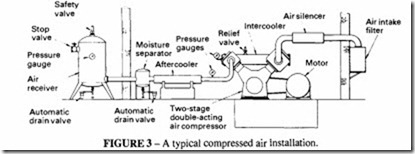 Compressed Air Transmission and Treatment-0259